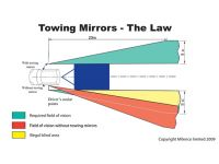 Milenco Aero3 Towing Mirrors - Standard (Convex) Glass milenco law of blind area