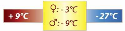Temperature limits