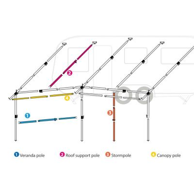 Diagram of extra poles for a caravan awning